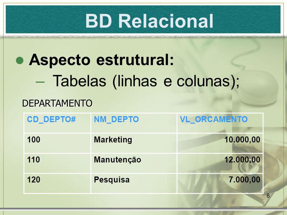 6 BD Relacional Aspecto estrutural: –Tabelas (linhas e colunas); CD_DEPTO#NM_DEPTOVL_ORCAMENTO 100Marketing10.000,00 110Manutenção12.000,00 120Pesquis