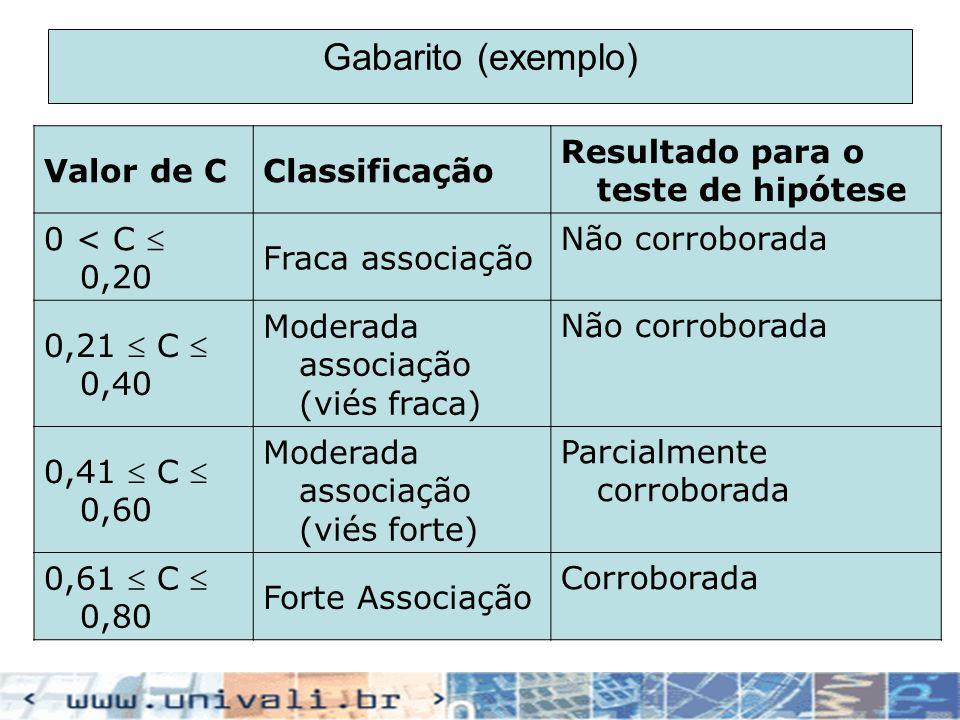 Gabarito (exemplo) Valor de CClassificação Resultado para o teste de hipótese 0 < C 0,20 Fraca associação Não corroborada 0,21 C 0,40 Moderada associa