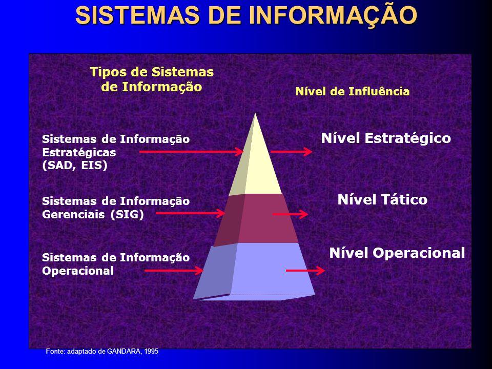 SISTEMAS DE INFORMAÇÃO Nível Operacional Sistemas de Informação Operacional Sistemas de Informação Gerenciais (SIG) Sistemas de Informação Estratégica