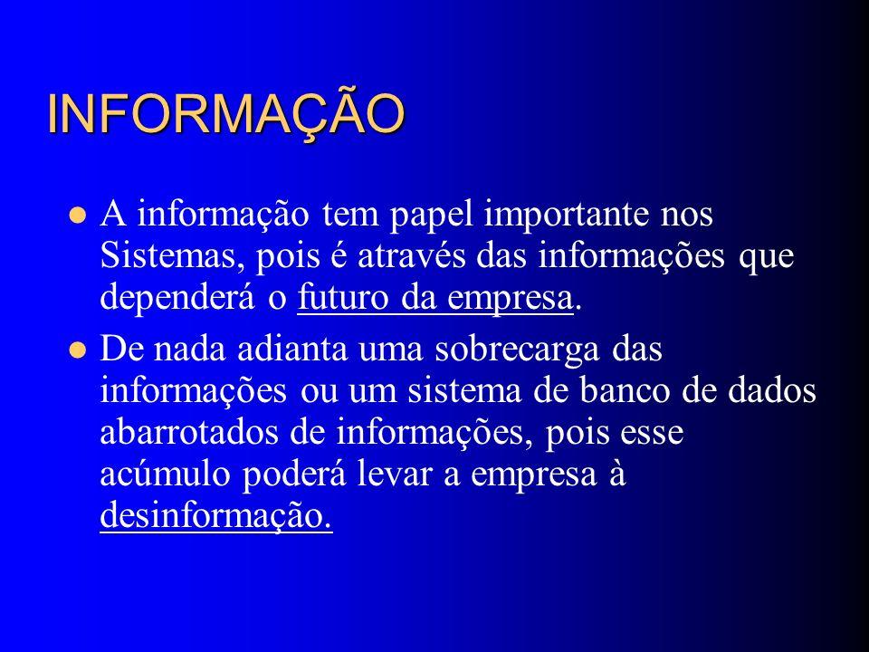 SISTEMAS DE INFORMAÇÃO Nível Operacional Sistemas de Informação Operacional Sistemas de Informação Gerenciais (SIG) Sistemas de Informação Estratégicas (SAD, EIS) Nível Tático Tipos de Sistemas de Informação Nível de Influência Fonte: adaptado de GANDARA, 1995 Nível Estratégico