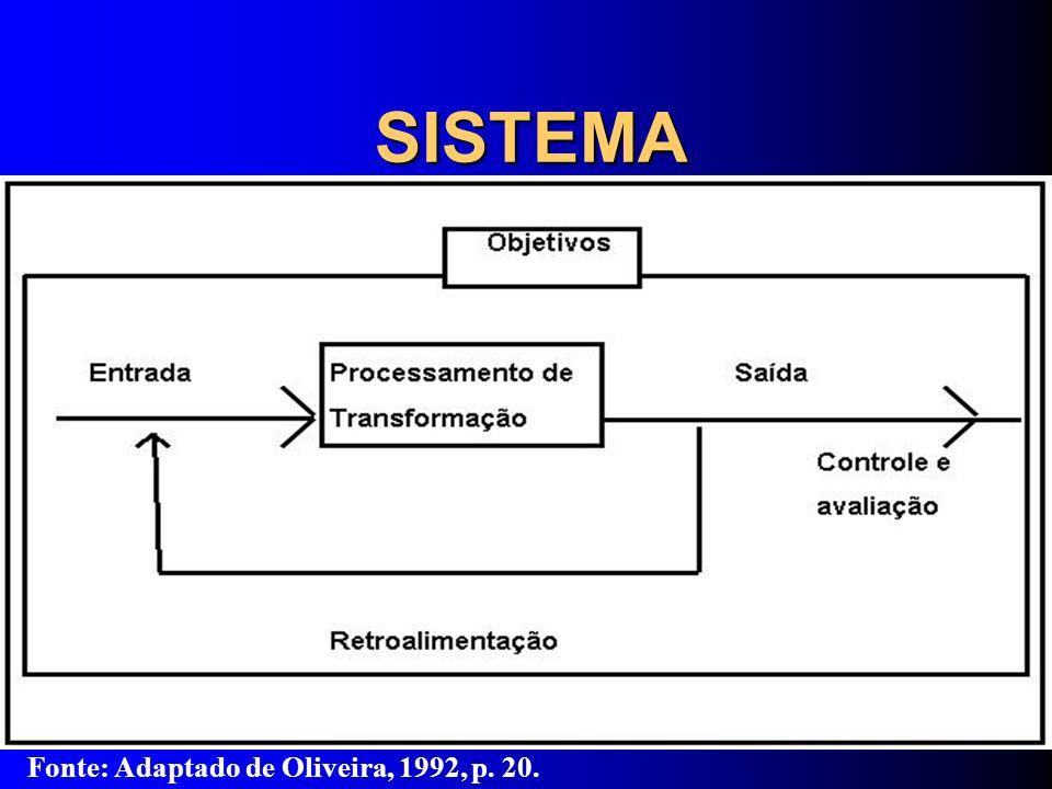 DALFOVO, Oscar (2001) tipos de Sistemas de Informação Sistema de Informação Estratégico para o Gerenciamento Operacional (SIEGO); Sistemas de Informação para Executivos (EIS); Sistemas de Informação Gerencial (SIG); Sistemas de Informação de Suporte à Tomada de Decisão(SSTD); Sistemas de Suporte às Transações Operacionais (SSTO); Sistemas de Suporte à Tomada de Decisão por Grupos (SSTDG ); Sistemas de Informação de Tarefas Especializadas (SITE); Sistemas de Automação de Escritórios (SIAE); e Sistemas de Processamento de Transações (SIPT).