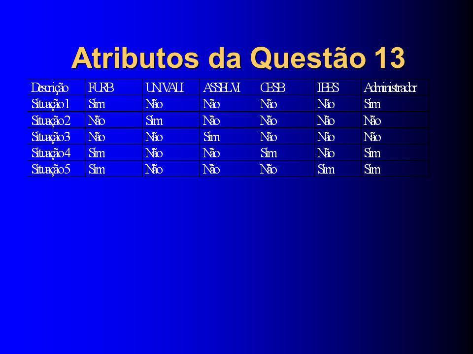 Atributos da Questão 17a