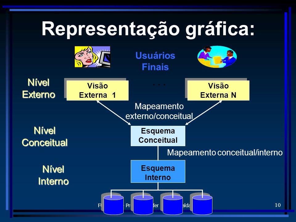 FURB/DSC - Prof. Alexander Roberto Valdameri 10 Representação gráfica: Nível Externo Nível Conceitual Nível Interno Mapeamento externo/conceitual Mape
