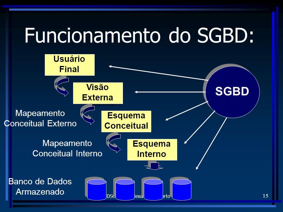 FURB/DSC - Prof. Alexander Roberto Valdameri 15 Funcionamento do SGBD: Usuário Final Visão Externa A Visão Externa Esquema Conceitual Esquema Interno