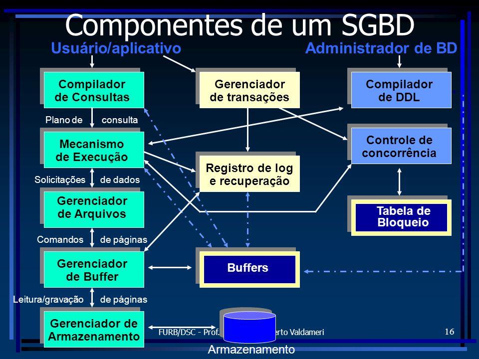 FURB/DSC - Prof. Alexander Roberto Valdameri 16 Componentes de um SGBD Plano de Usuário/aplicativoAdministrador de BD Compilador de Consultas Mecanism