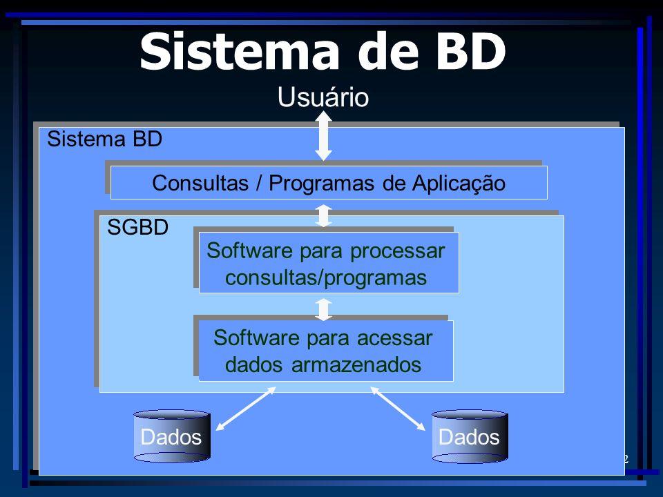 FURB/DSC - Prof. Alexander Roberto Valdameri 2 Usuário Sistema de BD Dados SGBD Software para processar consultas/programas Software para acessar dado