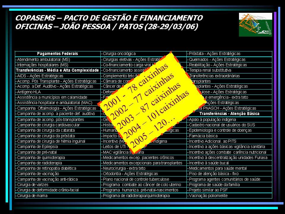 COPASEMS – PACTO DE GESTÃO E FINANCIAMENTO OFICINAS – JOÃO PESSOA / PATOS (28-29/03/06) 2001 - 78 caixinhas 2002 – 77 caixinhas 2003 – 87 caixinhas 20