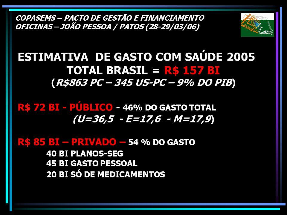COPASEMS – PACTO DE GESTÃO E FINANCIAMENTO OFICINAS – JOÃO PESSOA / PATOS (28-29/03/06) ESTIMATIVA DE GASTO COM SAÚDE 2005 TOTAL BRASIL = R$ 157 BI (R