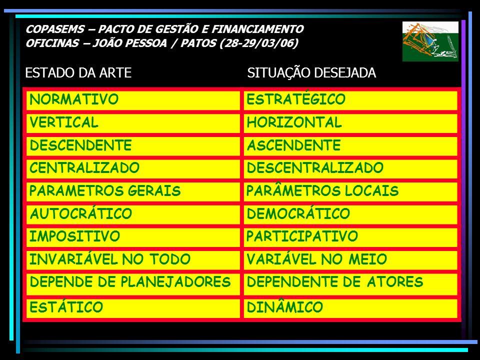 COPASEMS – PACTO DE GESTÃO E FINANCIAMENTO OFICINAS – JOÃO PESSOA / PATOS (28-29/03/06) ESTADO DA ARTE SITUAÇÃO DESEJADA NORMATIVOESTRATÉGICO VERTICAL