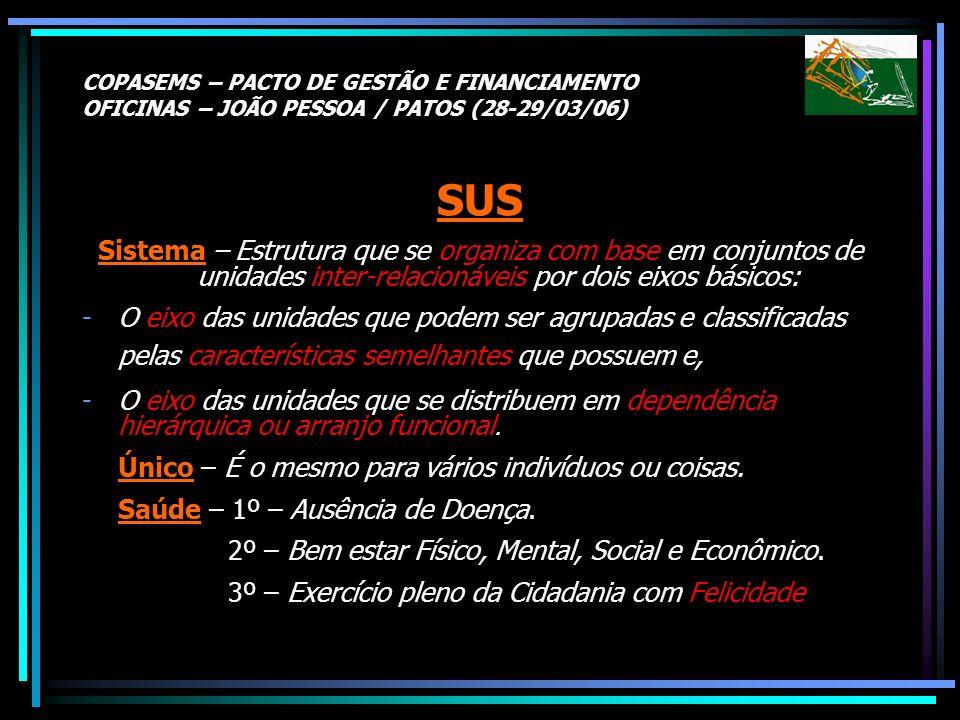 COPASEMS – PACTO DE GESTÃO E FINANCIAMENTO OFICINAS – JOÃO PESSOA / PATOS (28-29/03/06) SUS Sistema – Estrutura que se organiza com base em conjuntos