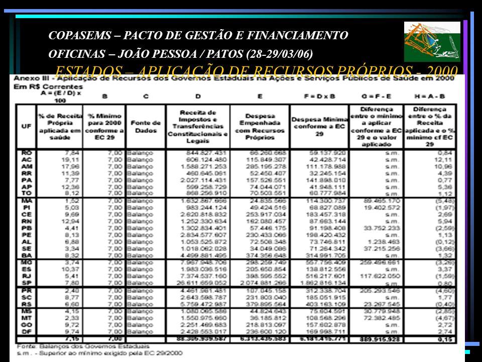 COPASEMS – PACTO DE GESTÃO E FINANCIAMENTO OFICINAS – JOÃO PESSOA / PATOS (28-29/03/06) ESTADOS – APLICAÇÃO DE RECURSOS PRÓPRIOS - 2000
