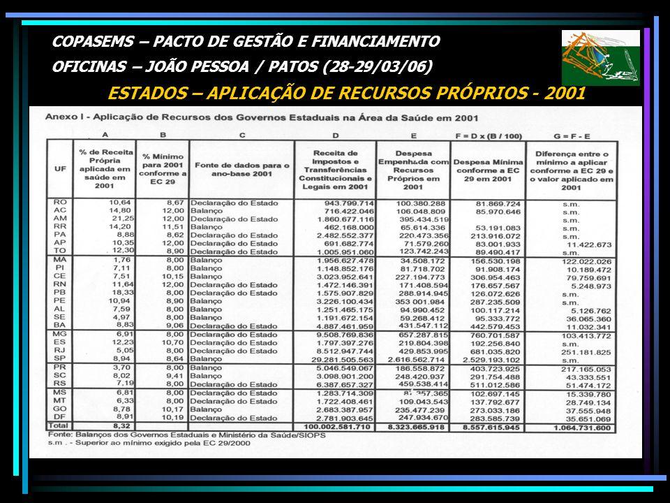 COPASEMS – PACTO DE GESTÃO E FINANCIAMENTO OFICINAS – JOÃO PESSOA / PATOS (28-29/03/06) ESTADOS – APLICAÇÃO DE RECURSOS PRÓPRIOS - 2001