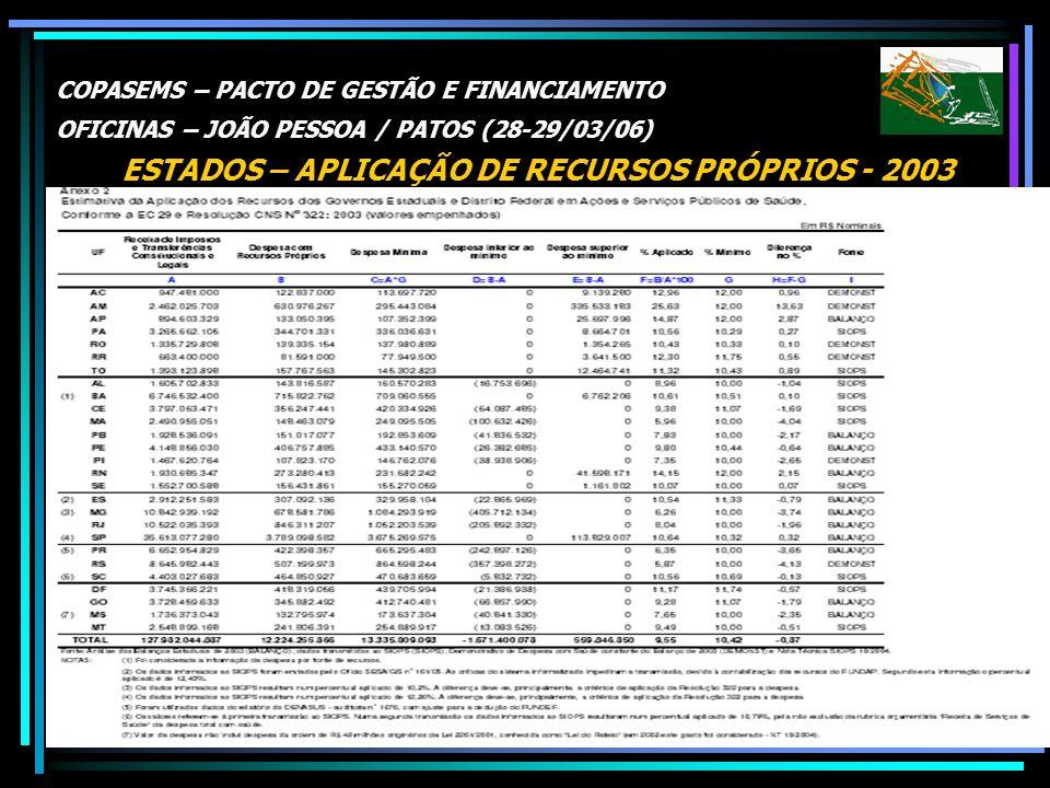 COPASEMS – PACTO DE GESTÃO E FINANCIAMENTO OFICINAS – JOÃO PESSOA / PATOS (28-29/03/06) ESTADOS – APLICAÇÃO DE RECURSOS PRÓPRIOS - 2003