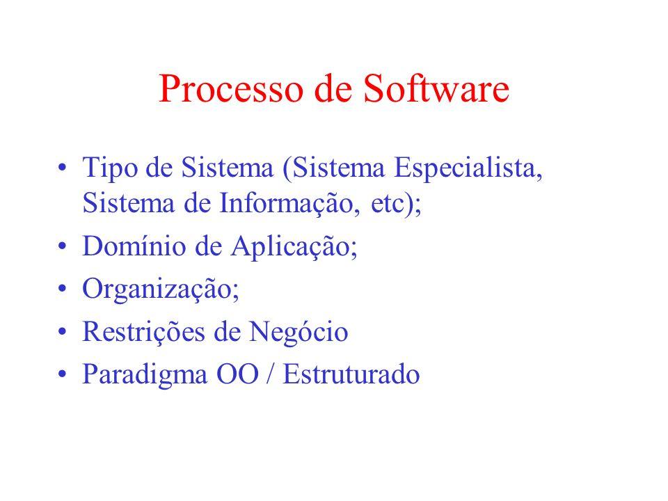 Processo de Software Tipo de Sistema (Sistema Especialista, Sistema de Informação, etc); Domínio de Aplicação; Organização; Restrições de Negócio Para