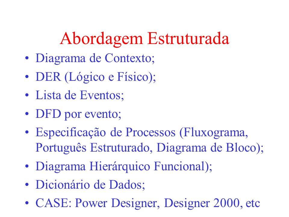 Abordagem Estruturada Diagrama de Contexto; DER (Lógico e Físico); Lista de Eventos; DFD por evento; Especificação de Processos (Fluxograma, Português
