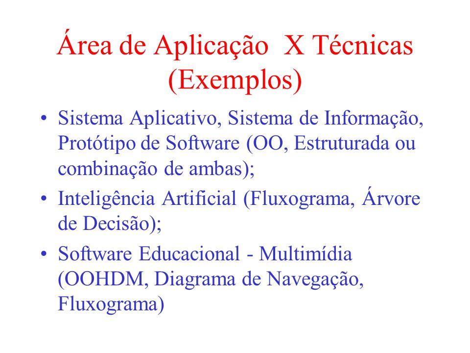Área de Aplicação X Técnicas (Exemplos) Sistema Aplicativo, Sistema de Informação, Protótipo de Software (OO, Estruturada ou combinação de ambas); Int