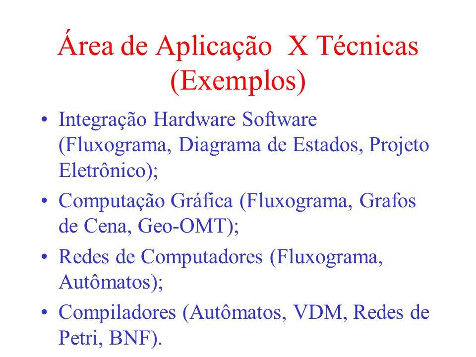 Área de Aplicação X Técnicas (Exemplos) Integração Hardware Software (Fluxograma, Diagrama de Estados, Projeto Eletrônico); Computação Gráfica (Fluxog