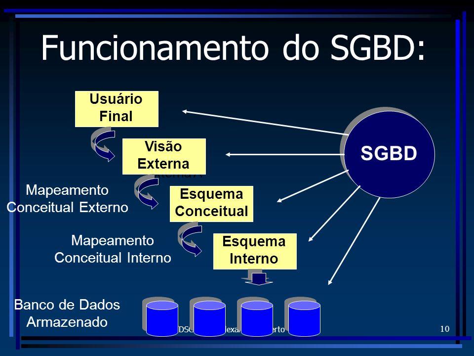 FURB/DSC - Prof. Alexander Roberto Valdameri 10 Funcionamento do SGBD: Usuário Final Visão Externa A Visão Externa Esquema Conceitual Esquema Interno