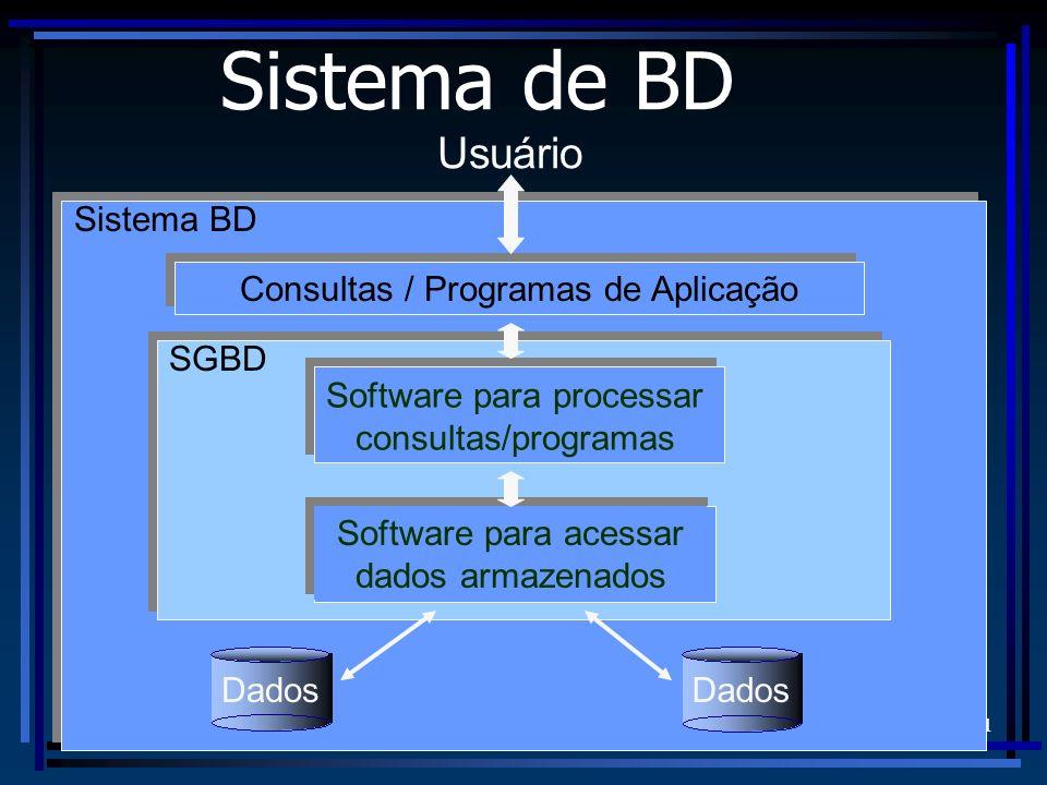 FURB/DSC - Prof. Alexander Roberto Valdameri 11 Usuário Sistema de BD Dados SGBD Software para processar consultas/programas Software para acessar dad