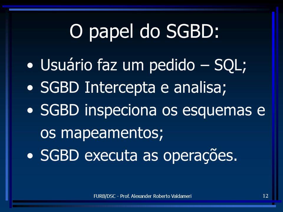 FURB/DSC - Prof. Alexander Roberto Valdameri 12 O papel do SGBD: Usuário faz um pedido – SQL; SGBD Intercepta e analisa; SGBD inspeciona os esquemas e