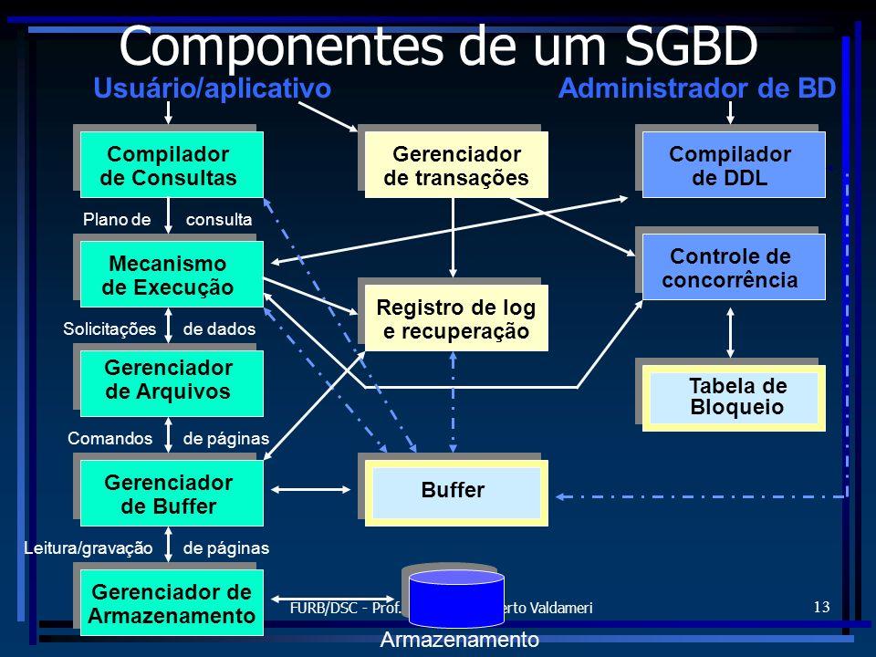 FURB/DSC - Prof. Alexander Roberto Valdameri 13 Componentes de um SGBD Plano de Usuário/aplicativoAdministrador de BD Compilador de Consultas Mecanism