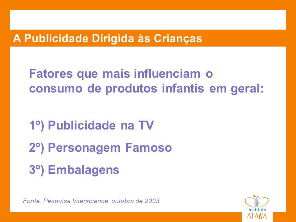 A Publicidade Dirigida às Crianças Fatores que mais influenciam o consumo de produtos infantis em geral: 1º) Publicidade na TV 2º) Personagem Famoso 3