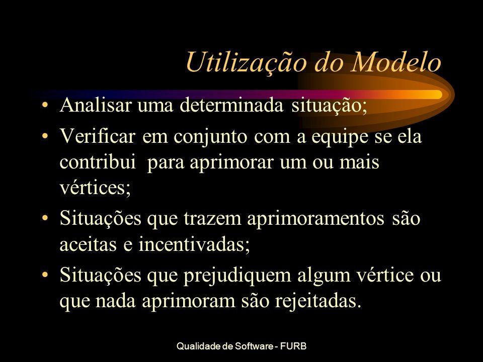Qualidade de Software - FURB Utilização do Modelo Analisar uma determinada situação; Verificar em conjunto com a equipe se ela contribui para aprimora