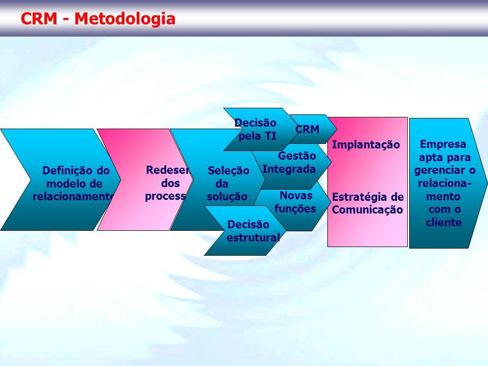Implantação Estratégia de Comunicação Novas funções Gestão Integrada CRM - Metodologia Definição do modelo de relacionamento Redesenho dos processos S