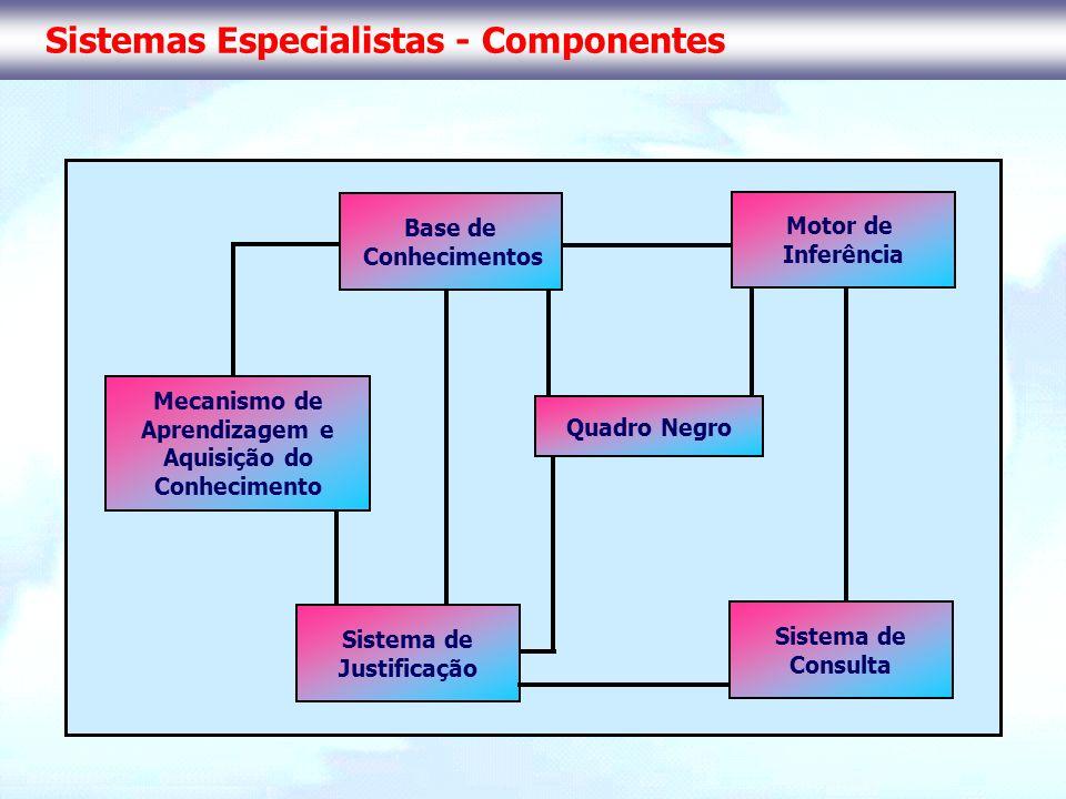 Sistemas Especialistas - Componentes Base de Conhecimentos Motor de Inferência Mecanismo de Aprendizagem e Aquisição do Conhecimento Sistema de Justif