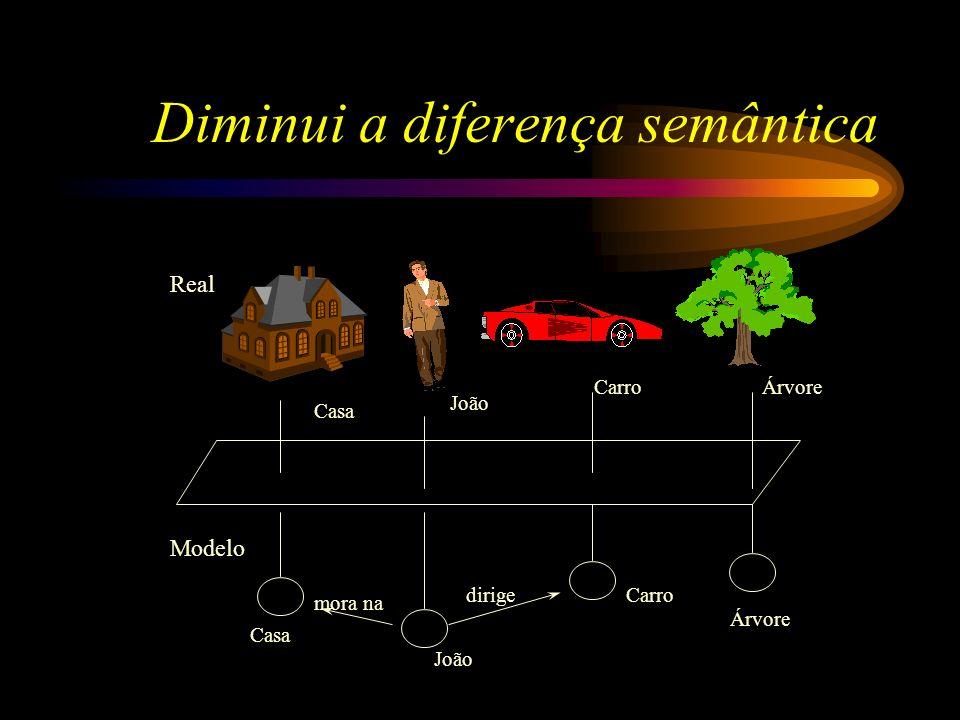 Diminui a diferença semântica Casa CarroÁrvore João Casa Carro Árvore João mora na dirige Real Modelo