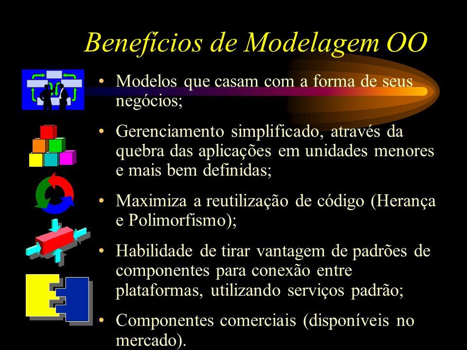 Benefícios de Modelagem OO Modelos que casam com a forma de seus negócios; Gerenciamento simplificado, através da quebra das aplicações em unidades me