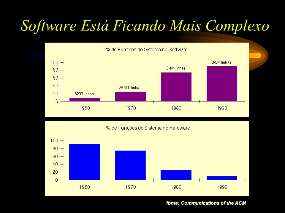 Software Está Ficando Mais Complexo fonte: Communications of the ACM % de Funções de Sistema no Hardware 0 20 40 60 80 100 1960197019801990