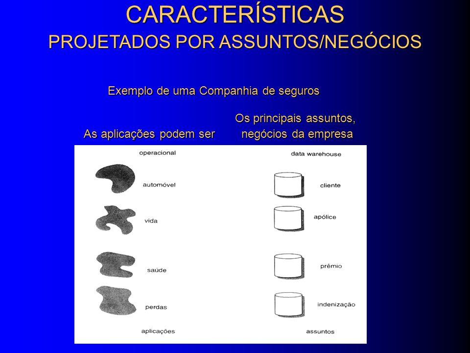 DADOS ALTAMENTE INTEGRADOS DADOS NÃO VOLÁTIL DADOS HISTÓRICO CARACTERÍSTICAS