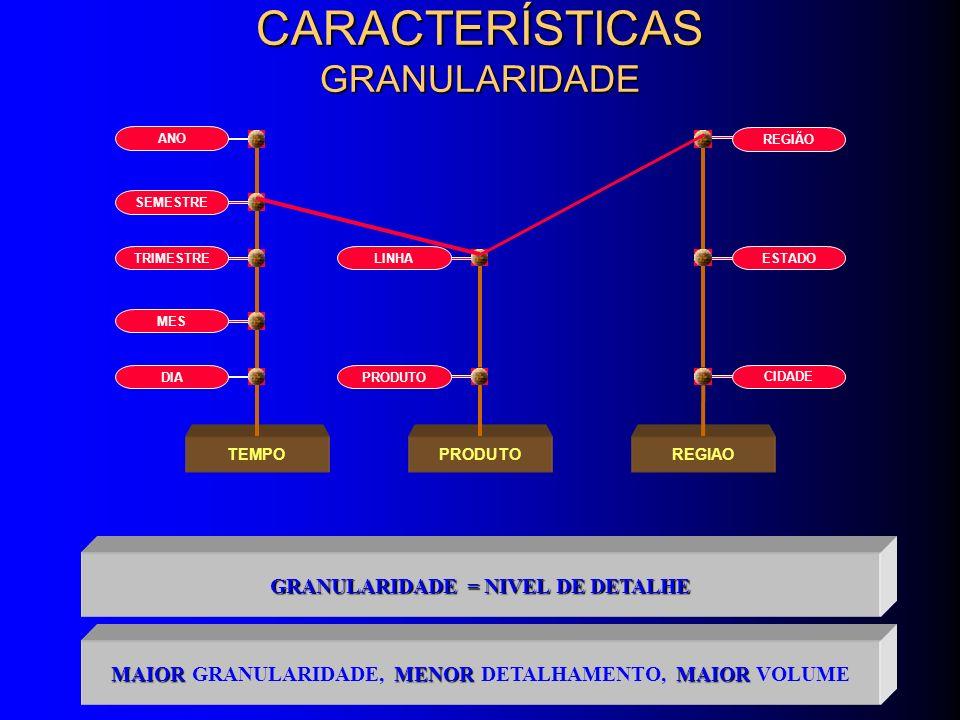 APLICAÇÕES OPERACIONAISDW FOCO o RECUPERAÇÃO DE DADOS PARA ANÁLISES / DECISÕES o ENTRADA DE DADOS PARA AS OPERAÇÕES DE NEGÓCIO (TRANSAÇÕES) USUÁRIOS o GESTORES DE NEGÓCIO o ALTOS EXECUTIVOS o FUNCIONÁRIOS OPERACIONAIS o FUNCIONÁRIOS DE CONTROLE OBJETO DA ANÁLISE o PROCESSO DECISÓRIO o INDICADORES DE DESEMPENHO o FLUXO DE ATIVIDADES OPERACIONAIS TIPO DE DADOS o ESTÁVEIS o HISTÓRICOS o ALGUNS SUMARIZADOS o DINÂMICOS o CORRENTES o DETALHADOS TEMPO DE RESPOSTA o VÁRIOS SEGUNDOS / MINUTOS / HORAS o FRAÇÕES DE SEGUNDO OU ALGUNS SEGUNDOS ESTRUTURA DE DADOS o RELACIONAL o MULTIDIMENSIONAL o NORMALIZADA DIFERENÇAS ENTRE DW E APLICAÇÕES OPERACIONAIS