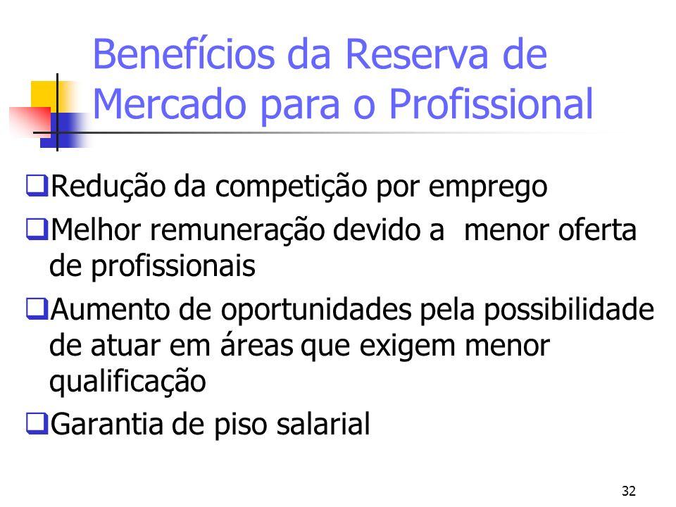 32 Benefícios da Reserva de Mercado para o Profissional Redução da competição por emprego Melhor remuneração devido a menor oferta de profissionais Au