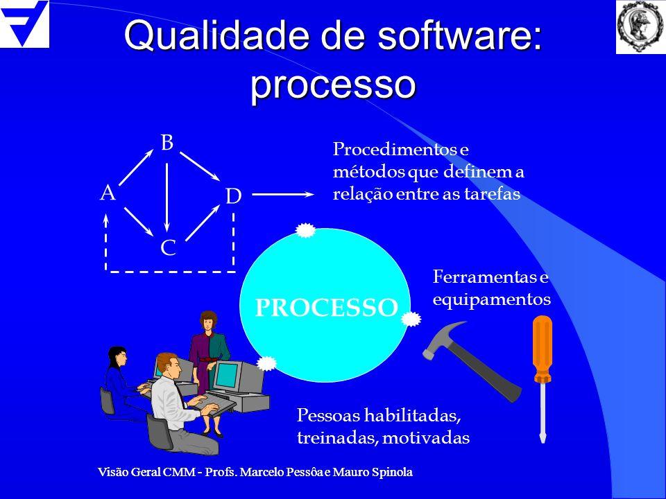 Visão Geral CMM - Profs. Marcelo Pessôa e Mauro Spinola Qualidade de software: processo PROCESSO Ferramentas e equipamentos Pessoas habilitadas, trein