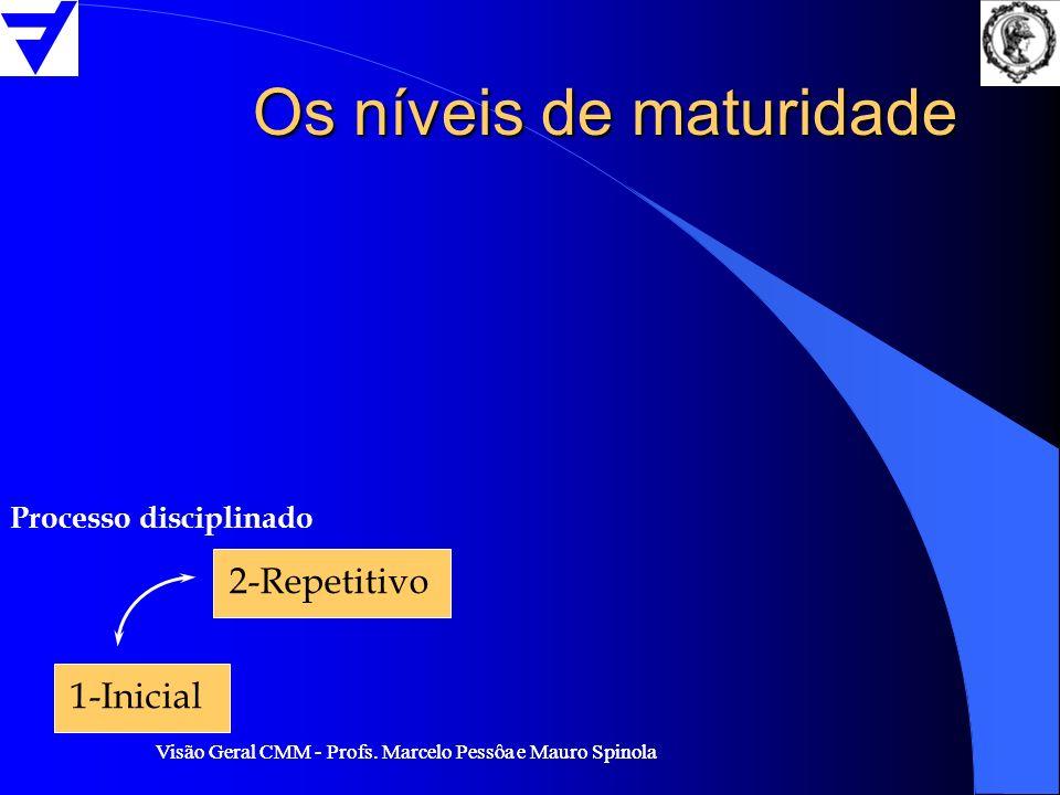 Visão Geral CMM - Profs. Marcelo Pessôa e Mauro Spinola Os níveis de maturidade 1-Inicial 2-Repetitivo Processo disciplinado