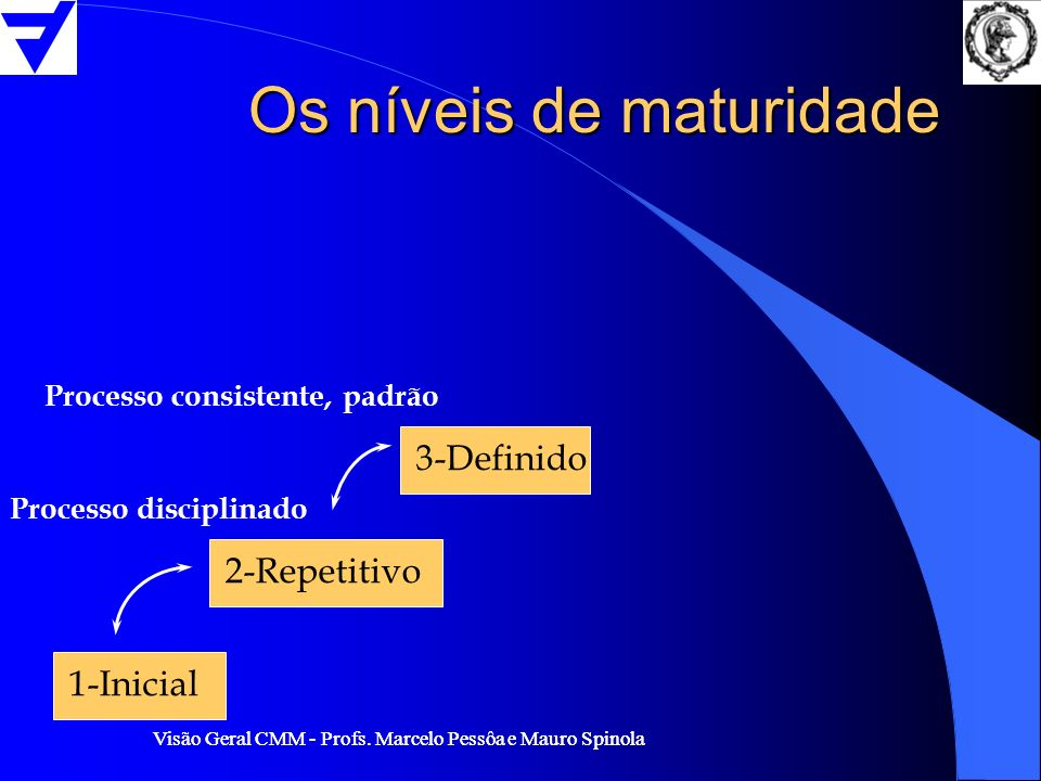 Visão Geral CMM - Profs. Marcelo Pessôa e Mauro Spinola Os níveis de maturidade 1-Inicial 2-Repetitivo 3-Definido Processo consistente, padrão Process