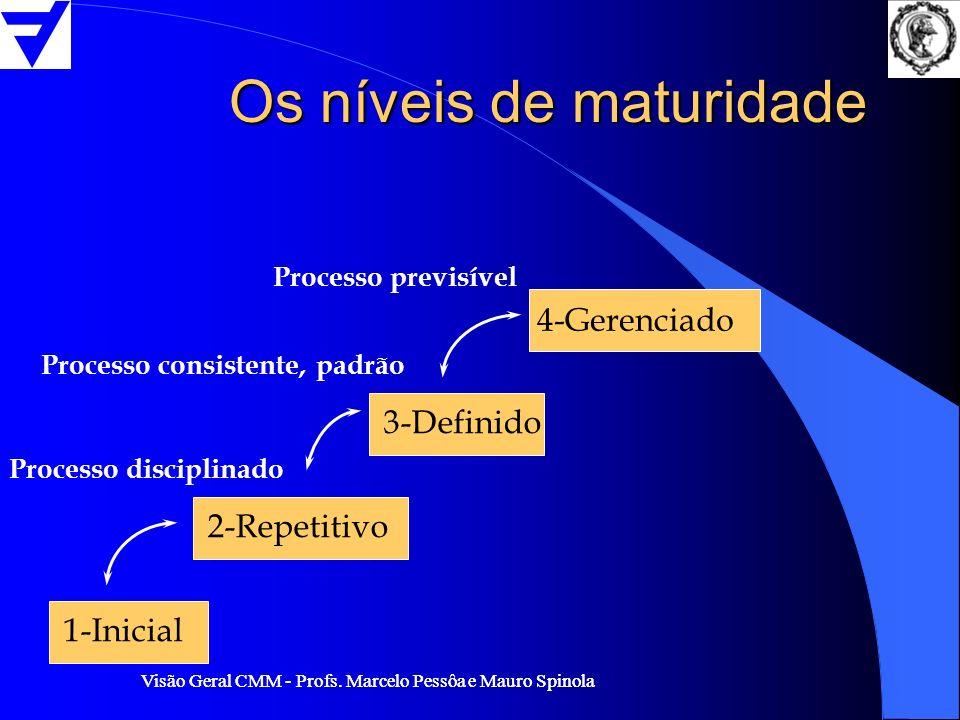 Visão Geral CMM - Profs. Marcelo Pessôa e Mauro Spinola Os níveis de maturidade 1-Inicial 2-Repetitivo 3-Definido 4-Gerenciado Processo consistente, p