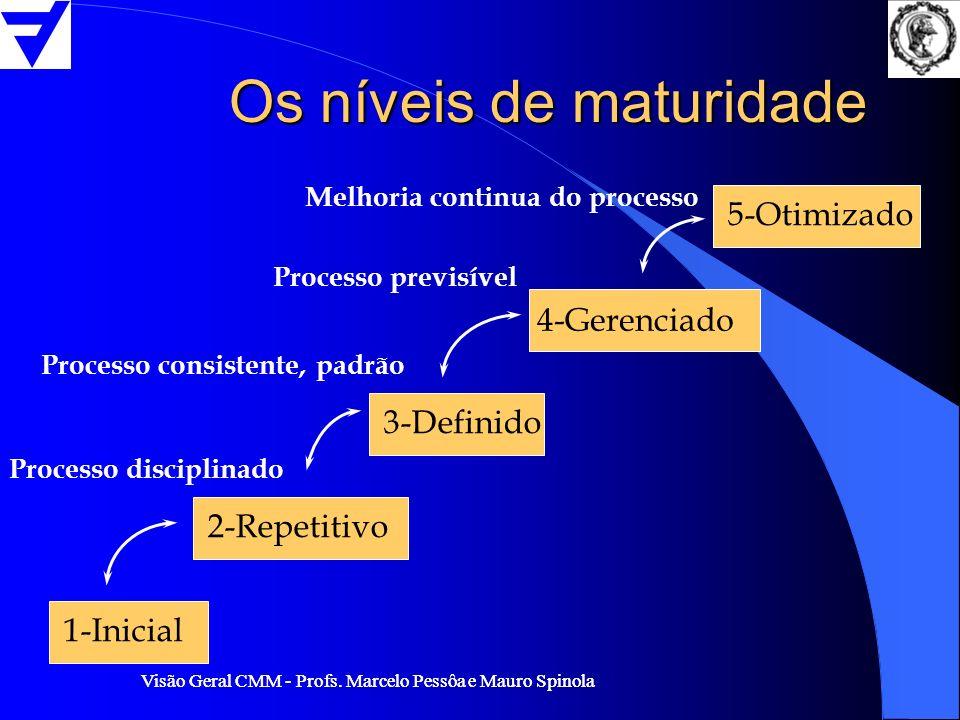 Visão Geral CMM - Profs. Marcelo Pessôa e Mauro Spinola Os níveis de maturidade 1-Inicial 2-Repetitivo 3-Definido 4-Gerenciado 5-Otimizado Processo co