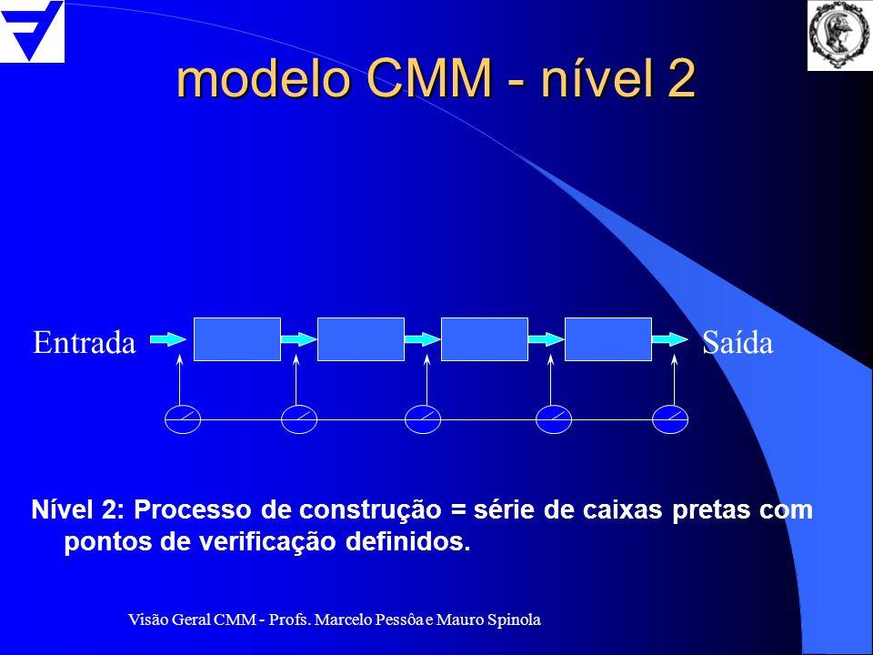 Visão Geral CMM - Profs. Marcelo Pessôa e Mauro Spinola modelo CMM - nível 2 EntradaSaída Nível 2: Processo de construção = série de caixas pretas com
