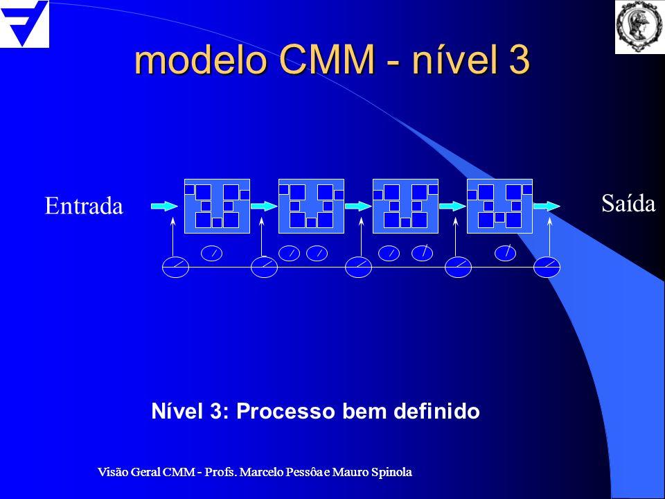 Visão Geral CMM - Profs. Marcelo Pessôa e Mauro Spinola modelo CMM - nível 3 Entrada Saída Nível 3: Processo bem definido