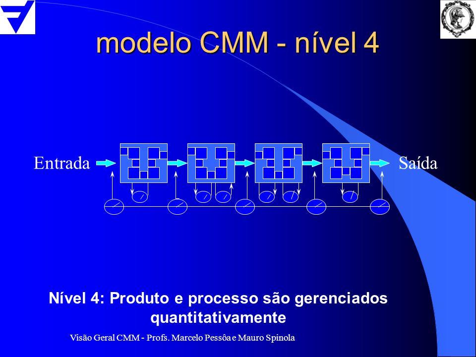 Visão Geral CMM - Profs. Marcelo Pessôa e Mauro Spinola modelo CMM - nível 4 EntradaSaída Nível 4: Produto e processo são gerenciados quantitativament