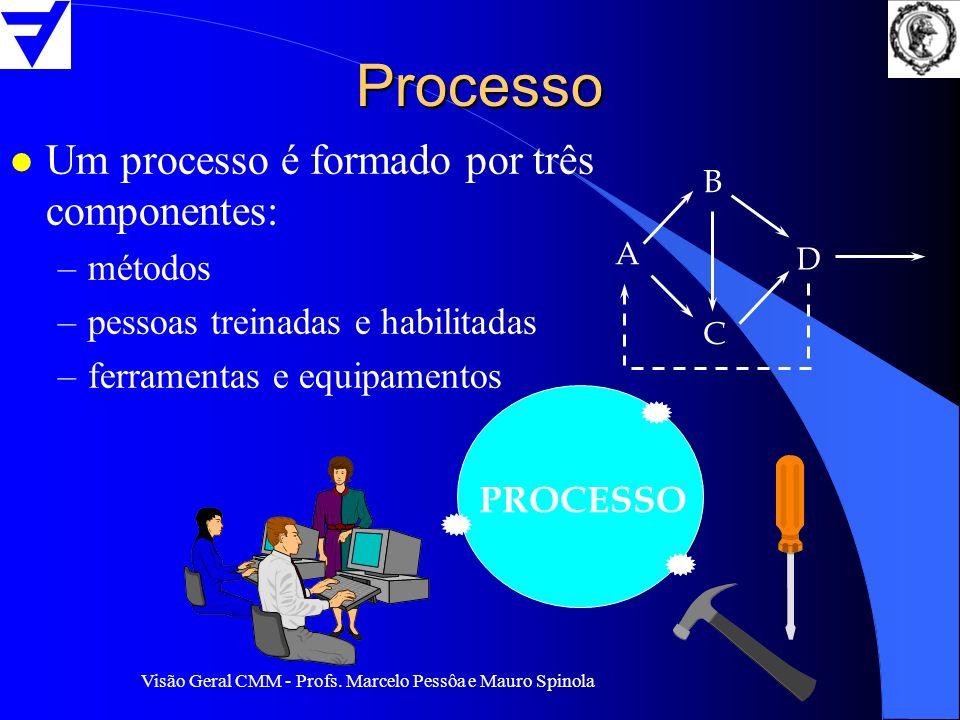 Visão Geral CMM - Profs. Marcelo Pessôa e Mauro Spinola Processo l Um processo é formado por três componentes: –métodos –pessoas treinadas e habilitad