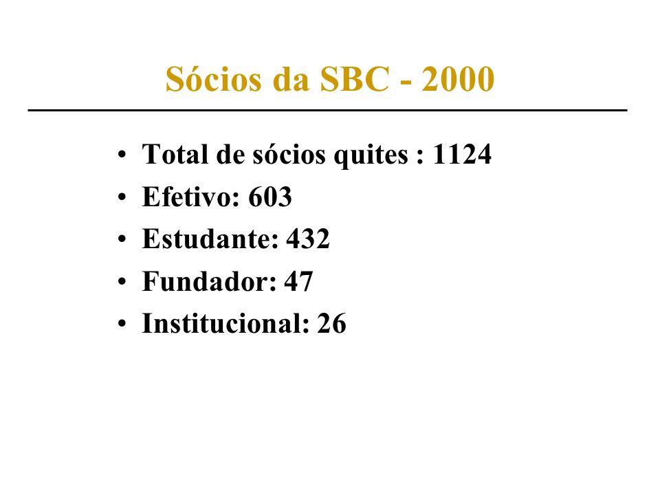 Sócios da SBC - 2000 Total de sócios quites : 1124 Efetivo: 603 Estudante: 432 Fundador: 47 Institucional: 26