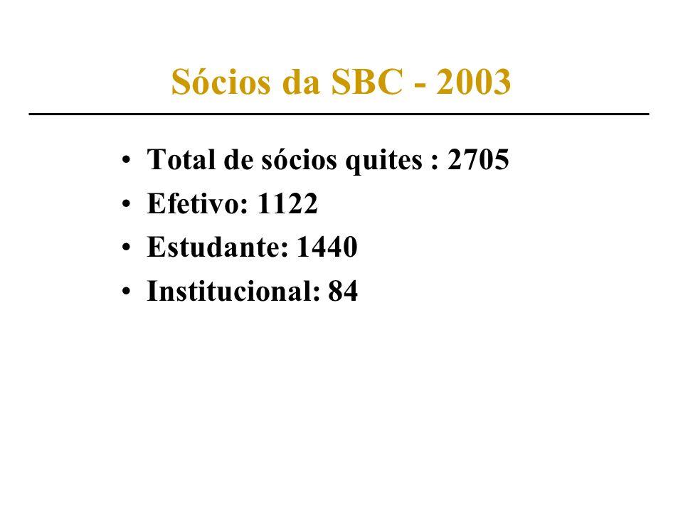 Sócios da SBC - 2003 Total de sócios quites : 2705 Efetivo: 1122 Estudante: 1440 Institucional: 84