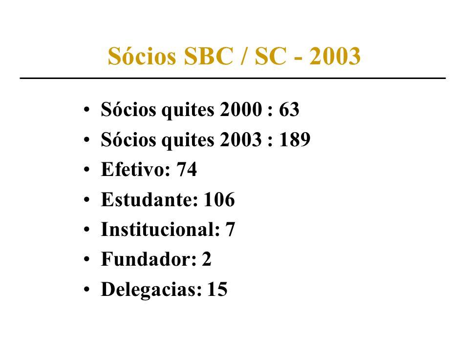 Sócios SBC / SC - 2003 Sócios quites 2000 : 63 Sócios quites 2003 : 189 Efetivo: 74 Estudante: 106 Institucional: 7 Fundador: 2 Delegacias: 15