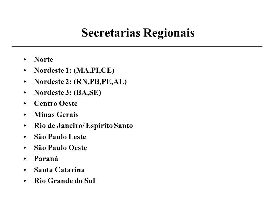 Secretarias Regionais Norte Nordeste 1: (MA,PI,CE) Nordeste 2: (RN,PB,PE,AL) Nordeste 3: (BA,SE) Centro Oeste Minas Gerais Rio de Janeiro/ Espirito Sa