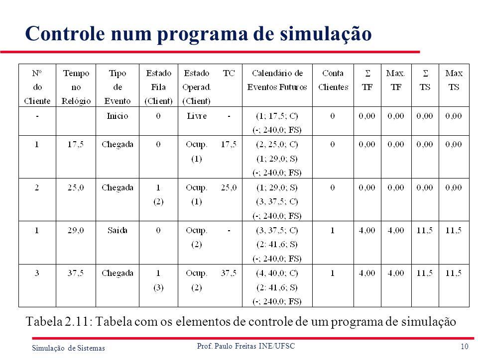 10 Simulação de Sistemas Prof. Paulo Freitas INE/UFSC Controle num programa de simulação Tabela 2.11: Tabela com os elementos de controle de um progra
