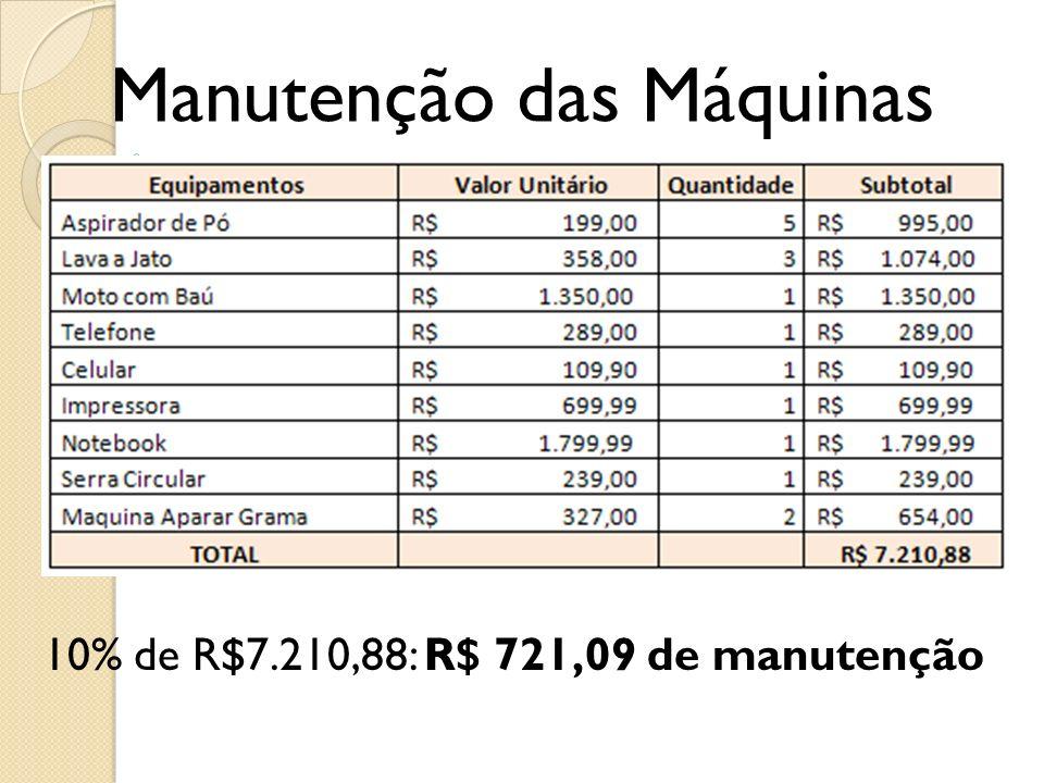 Manutenção das Máquinas 10% de R$7.210,88: R$ 721,09 de manutenção